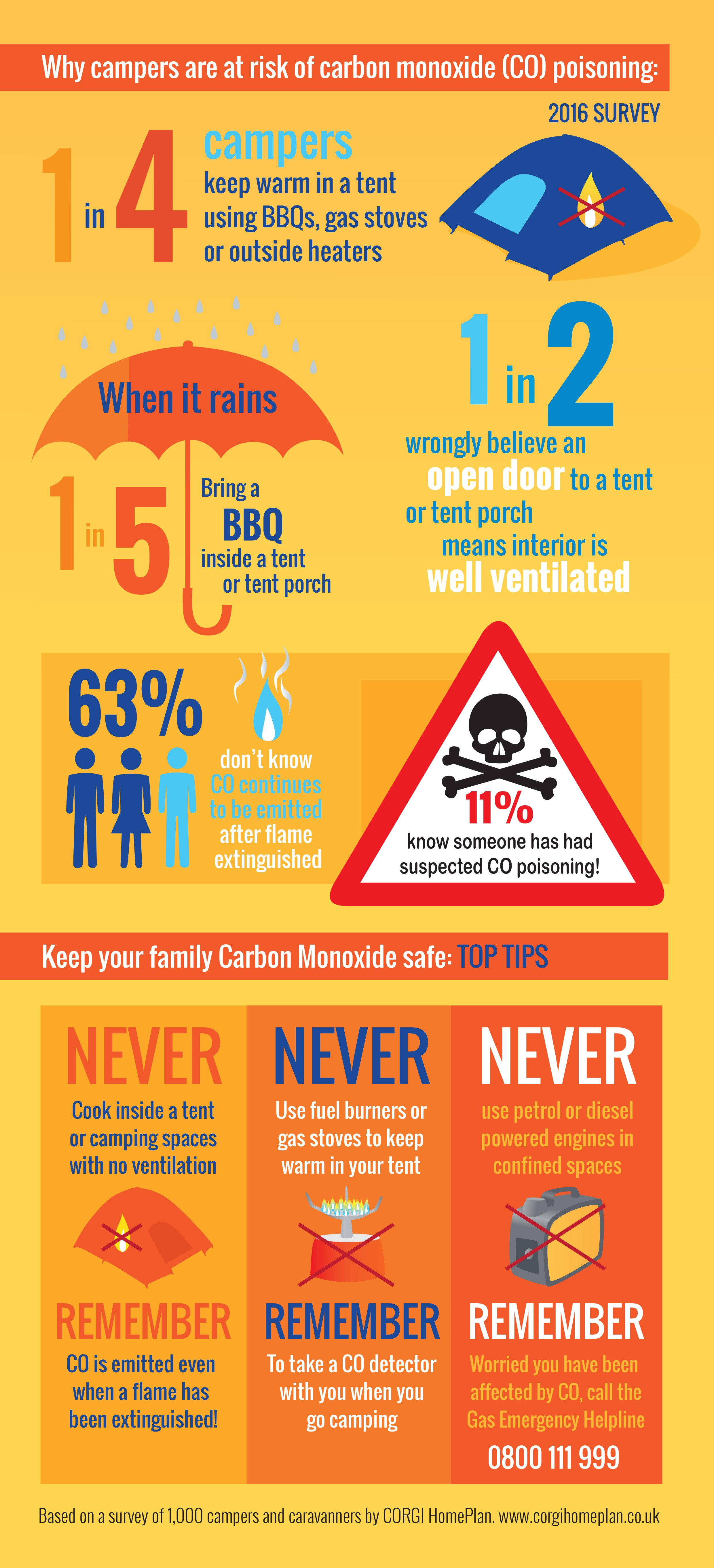 The Dangers of Carbon Monoxide when Camping