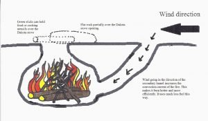 what-is-a-dakota-fire-pit-luxury-how-to-make-a-dakota-fire-hole-survival-of-what-is-a-dakota-fire-pit